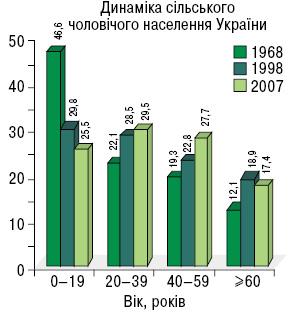 Порівняльна характеристика стану ураження злоякісними новоутвореннями міського та сільського населення україни