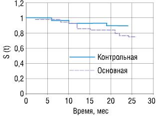 Особенности течения инвазивного рака грудной железы у больных с метаболическим синдромом