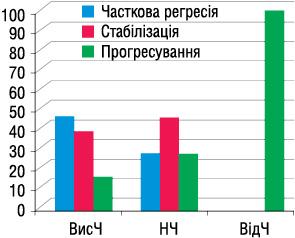 Перспективи використання біологічних маркерів чутливості клітин раку шлунка до хіміотерапії