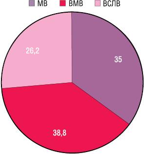 Вивчення статусу сторожових лімфовузлів при хірургічному лікуванні раку шлунка