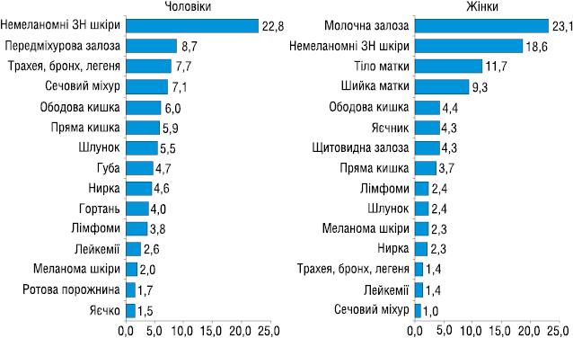 Контингенти хворих на злоякісні новоутворення в Україні — оцінка повноти та якості інформації