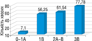 Клінічне значення концентрації пухлинного маркера SCCA у сироватці крові хворих на РШМ