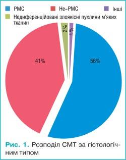 45245772 Результати хірургічного лікування дітей з саркомами м'яких тканин (досвід дитячого відділення НІР)