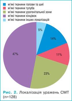 45245773 Результати хірургічного лікування дітей з саркомами м'яких тканин (досвід дитячого відділення НІР)