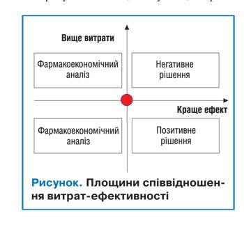 amru1 Методи фармакоекономічного аналізу медикаментозного лікування онкологічних захворювань