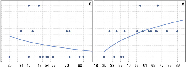 Неоад'ювантна поліхіміотерапія в комбінованому лікуванні хворих на рак шлунка: обґрунтування призначення та оцінка ефективності