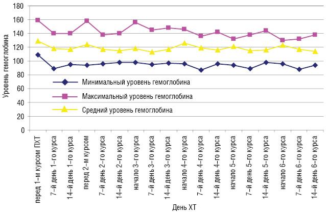 Оценка гематологической токсичности химиотерапии по схеме FAC у больных со злокачественными опухолями грудной железы