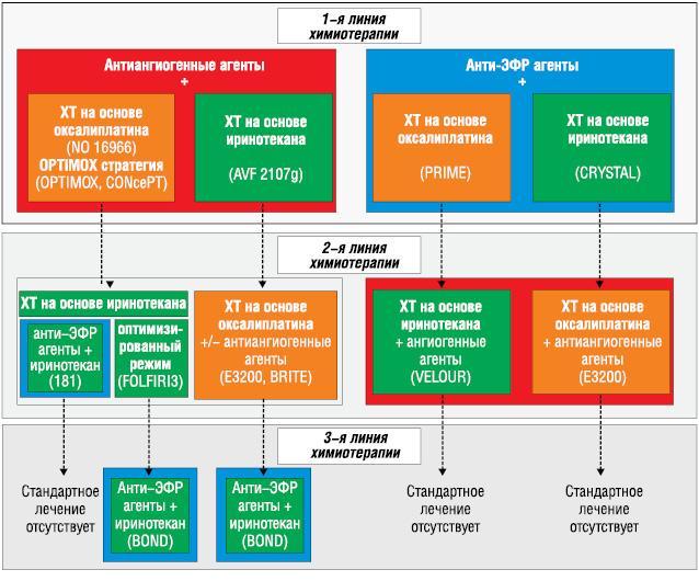Терапевтические стратегии при неоперабельном метастатическом колоректальном раке
