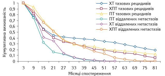 Можливості хіміотерапії у хворих зрецидивами та метастазами раку шийки матки
