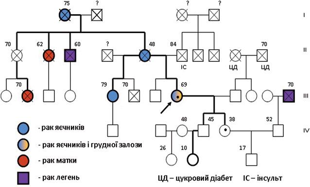 Ефективність похідних платини при«тричі негативному» раку грудної залози з мутацією гена BRCA1 (випадок з практики)