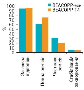 Результати рандомізованого мультицентрового дослідження лікування хворих на лімфому Ходжкіна групи високого ризику за схемами ВЕАСОРР еск та ВЕАСОРР 14