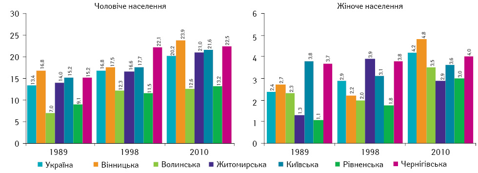 Особливості розвитку захворюваності на рак сечостатевих органів в Україні після аварії на ЧАЕС