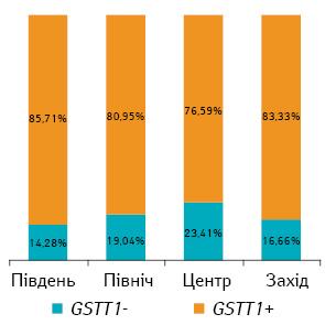 Молекулярно генетична характеристика хворих на множинну мієлому в Україні