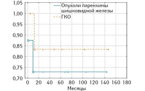 Прогностический фактор, летальность и выживаемость больных с опухолями области III желудочка после комбинированного лечения
