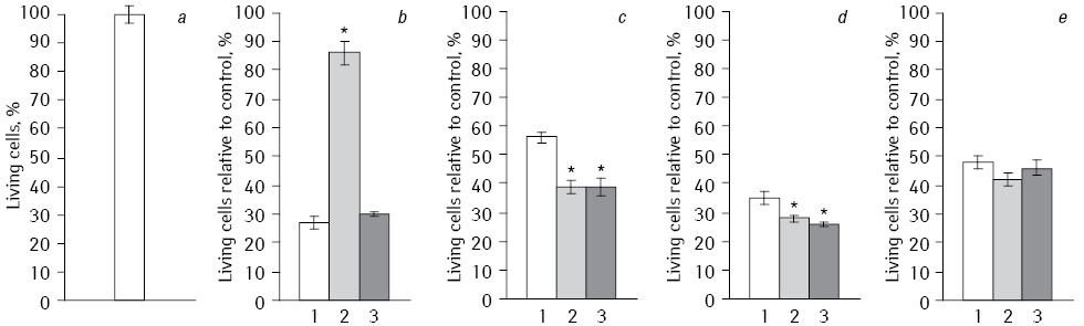 Comparative study of antitumor effect Fe<sub>2</sub>O<sub>3</sub> and Fe<sub>3</sub>O<sub>4</sub> nanoparticles in nanocomplex with doxorubicin during electromagnetic irradiation and modification of human hepatocellular carcinoma cells (HepG2) with interferon alpha