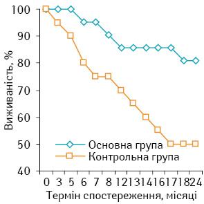 Лікування хворих на саркому м'яких тканин високого ступеня ризику