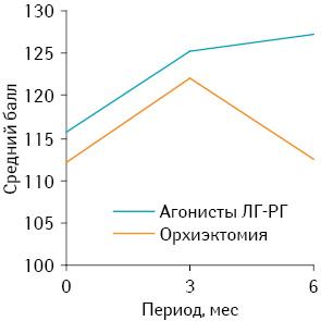 Современные аспекты использования агонистов лютеинизирующего гормона — рилизинг гормона влечении рака предстательной железы (обзор литературы)