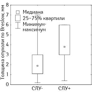 Прогностические факторы возникновения микрометастазов меланомы кожи в сторожевых лимфатических узлах