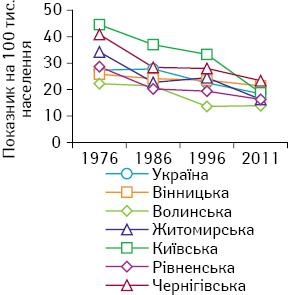 Захворюваність населення України на злоякісні новоутворення органів травного каналу після аварії на ЧАЕС
