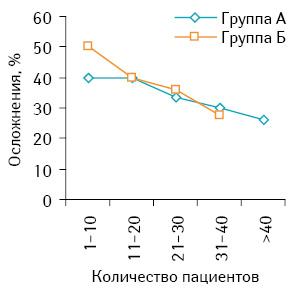 Сравнительный анализ синхронных и этапных резекций печени у больных с метастатическим колоректальным раком