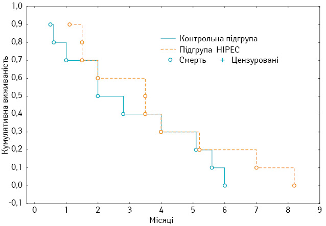 Інтраопераційна гіпертермічна внутрішньочеревна хіміоперфузія вкомбінованому лікуванні пацієнтів із місцево поширеним та дисемінованим раком шлунка