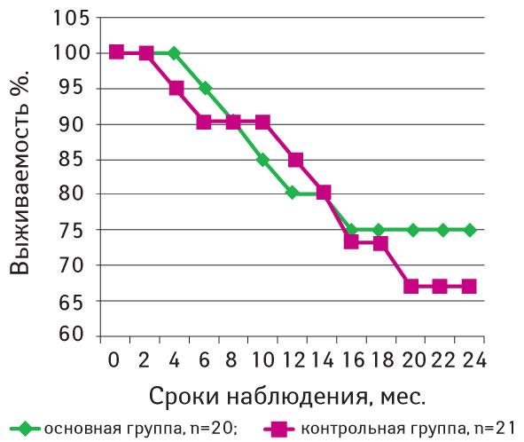1 Неоадъювантная интерферонотерапия в лечении больных с регионарными лимфогенными метастазами меланомы кожи
