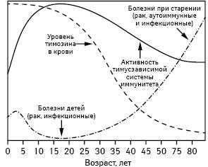 Нарушение эндокринной функции тимуса при меланоме кожи: связь сизменением функционирования периферического звена иммунной системы (обзор литературы и результатов собственных исследований)