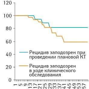 Необходимоcть проведения рутинной компьютерной томографии после окончания лечения пациентов с лимфомами