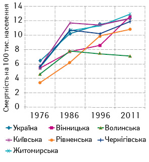 Медико біологічні та організаційні аспекти смертності від злоякісних новоутворень органів травного каналу після аварії на ЧАЕС