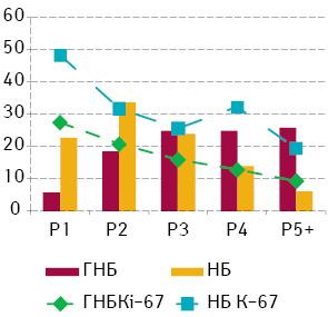 Мітотична активність і вміст нуклеїнових кислот уядрах клітин нейробластомних пухлин
