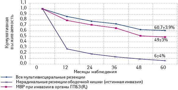 Мультивисцеральные резекции при местно распространенном раке ободочной кишки синвазией ворганы гепатопанкреатобилиарной зоны
