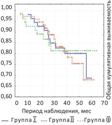 2 Эволюция сфинктерсохраняющей хирургии у больных раком нижнеампулярного отдела прямой кишки
