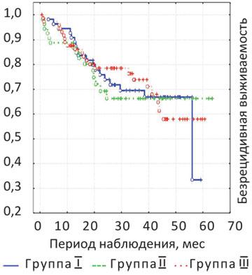 3 Эволюция сфинктерсохраняющей хирургии у больных раком нижнеампулярного отдела прямой кишки