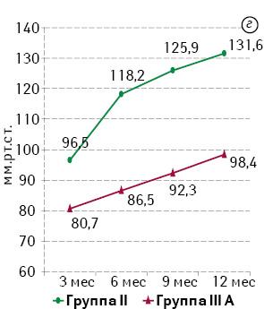 Эволюция сфинктерсохраняющей хирургии у больных раком нижнеампулярного отдела прямой кишки