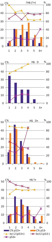 Експресія bcl 2 і p53 у клітинах нейробластомних пухлин із різним вмістом нуклеїнових кислот