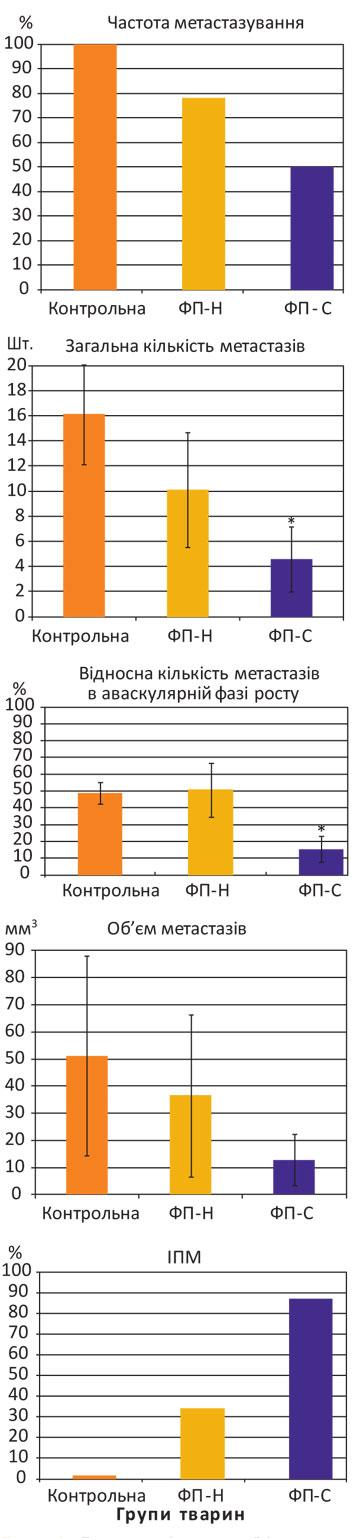 311 3 Імуно опосередковані механізми антиметастатичної дії карциномаспецифічного фактора переносу в умовах росту експериментальних пухлин у мишей С57BL/6