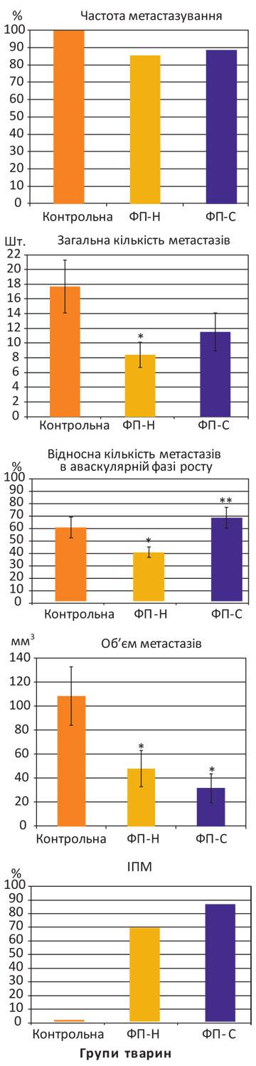 311 31 Імуно опосередковані механізми антиметастатичної дії карциномаспецифічного фактора переносу в умовах росту експериментальних пухлин у мишей С57BL/6