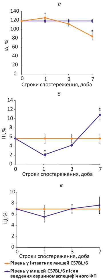 311 4 Імуно опосередковані механізми антиметастатичної дії карциномаспецифічного фактора переносу в умовах росту експериментальних пухлин у мишей С57BL/6
