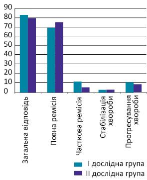 Кардіотоксичність припроведенні хіміотерапевтичного лікування упацієнтів похилого віку ізнеходжкінськими лімфомами