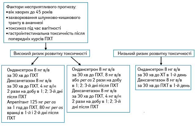 Ефективність застосування алгоритмів терапії супроводу з урахуванням факторів прогнозу токсичності хіміотерапії у хворих зі злоякісними пухлинами грудної залози
