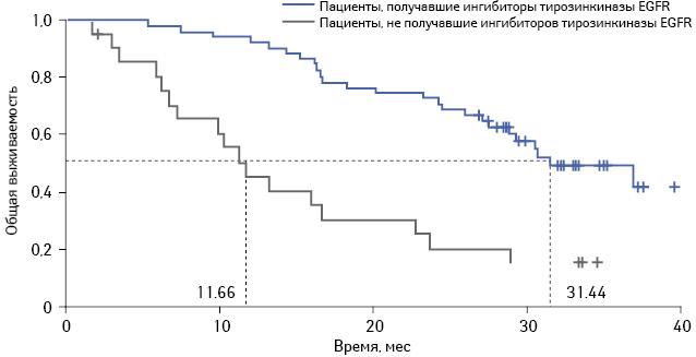 Эрлотиниб (Тарцева<sup>®</sup>) в первой линии терапии пациентов снемелкоклеточным раком легкого смутациями EGFR: анализ эффективности