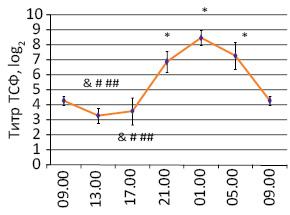 Биологические ритмы функций иммунной системы ивозможности их регуляции убольных созлокачественными новообразованиями (обзор литературы ирезультаты собственных исследований)