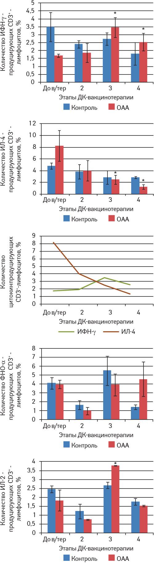 11625 5 Разработка, обоснование иоценка эффективности противоопухолевой вакцинотерапии наоснове дендритных клеток убольных созлокачественными новообразованиями
