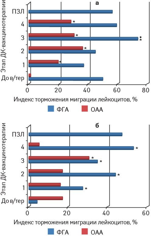 11625 6 Разработка, обоснование иоценка эффективности противоопухолевой вакцинотерапии наоснове дендритных клеток убольных созлокачественными новообразованиями