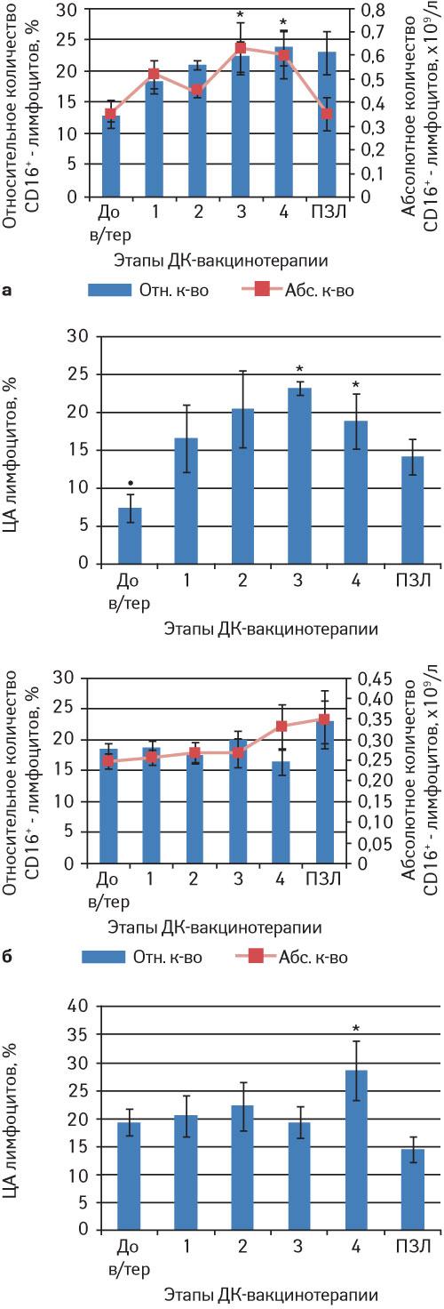 11625 7 Разработка, обоснование иоценка эффективности противоопухолевой вакцинотерапии наоснове дендритных клеток убольных созлокачественными новообразованиями
