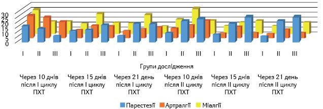 374 2 Корекція неврологічних побічних ефектів таксанів у хворих на рак  грудної залози препаратом медітан