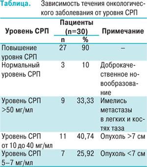 9478 Определение уровня С реактивного протеина у пациентов с опухолями почки как маркер прогнозирования распространенности процесса