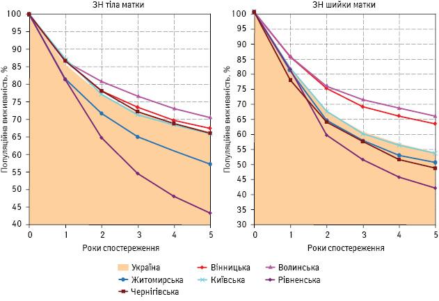 Застосування популяційної виживаності як критерію оцінки онкологічної допомоги хворим на рак сечостатевих органів