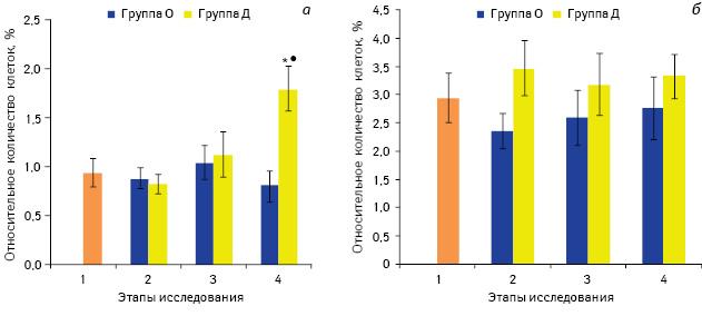 Влияние декскетопрофена иалкалоидов опия нанекоторые показатели, характеризующие состояние клеточного звена иммунной системы припериоперационном обезболивании вонкохирургии