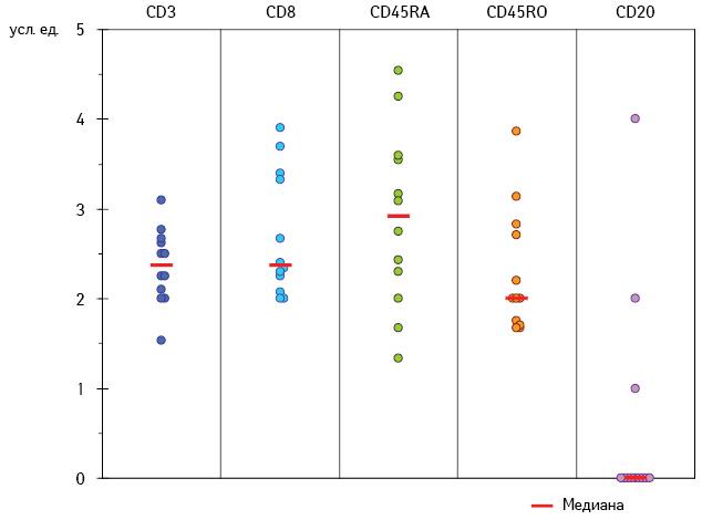Локальный иммунный ответ убольных меланомой кожи: связь сэффективностью интерферонотерапии